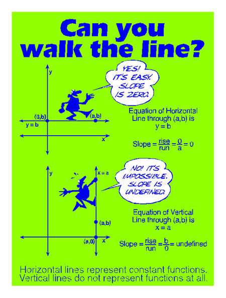 Slope of Horizontal/ Vertical Lines