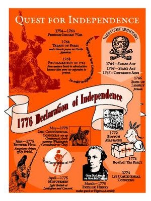 Quest for Independence