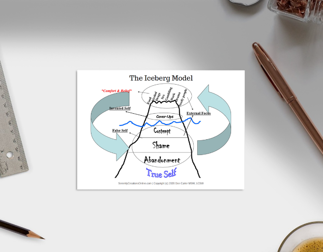 The Iceberg Model Therapy Card