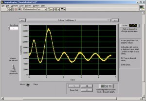LumiCycle Data Acquisition and Analysis Software