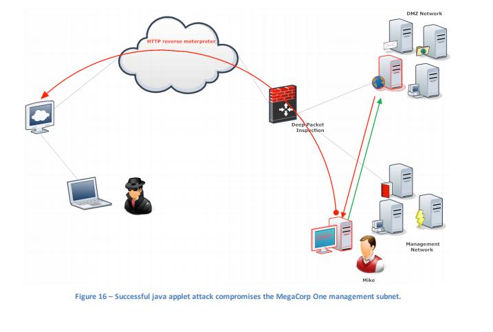 Test de Pénétration sur votre site Web ou autre infrastructure.  (Security Assessment)