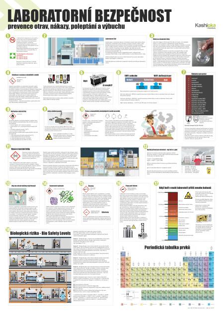 Laboratorní bezpečnost prevence otrav, nákazy, poleptání a výbuchu