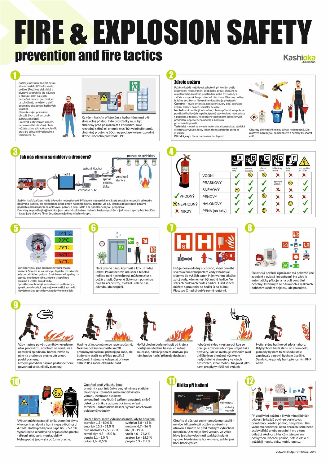 Fire & explosion safety