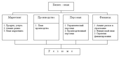 Разработка бизнес-плана предприятия