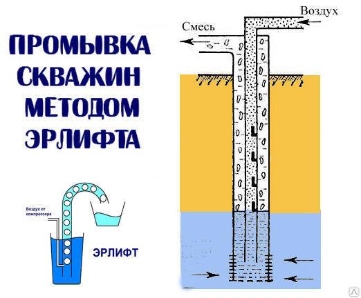 Насадка для прочистки скважин (Эрлифт)