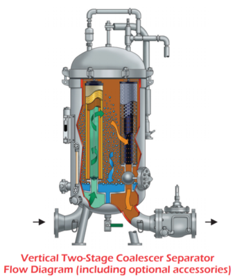 Two-stage Coalescer Separators