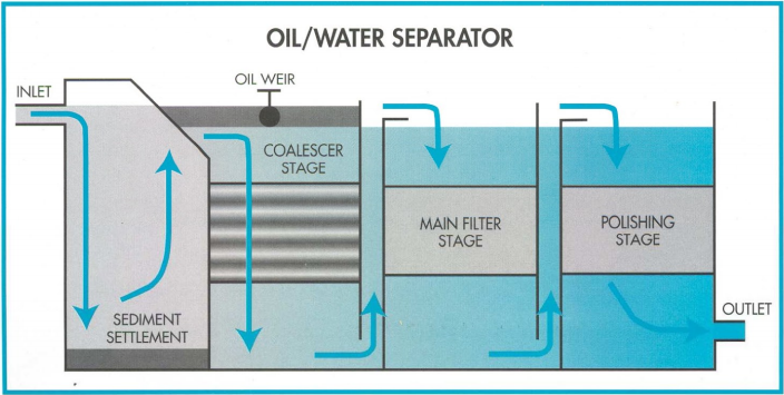 Oily Water Separator Working Principles