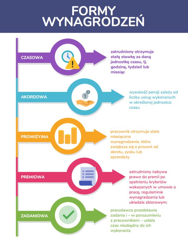 e-book: Przewodnik do SUKCESU, część 2 : Formy pracy i wynagradzanie.