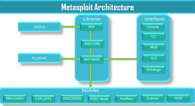 Metasploit Basics for Hackers Videos