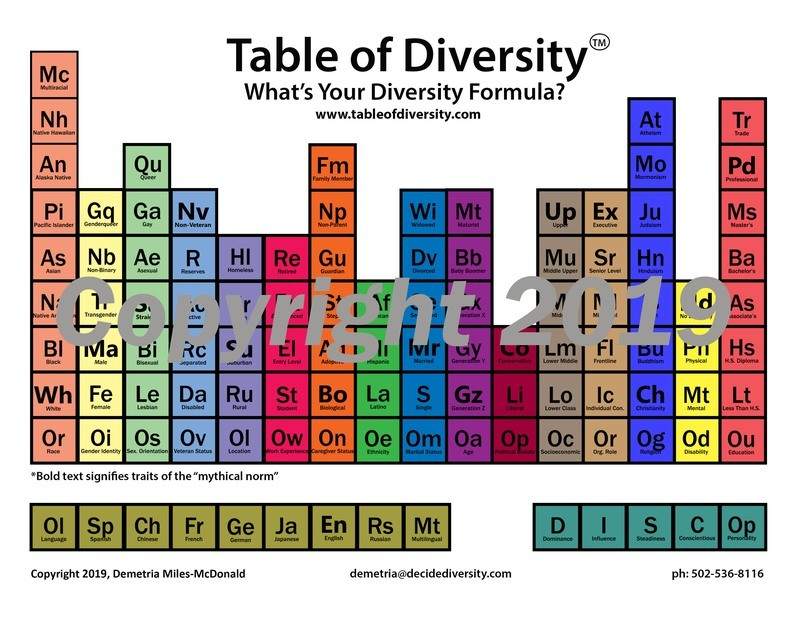 Table of Diversity Poster 12 x 18