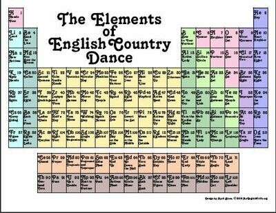 The Elements of English Dance Poster