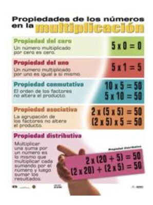 Poster Propiedades de los números en la multiplicación