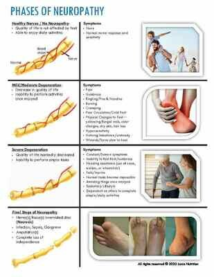 Phases of Neuropathy