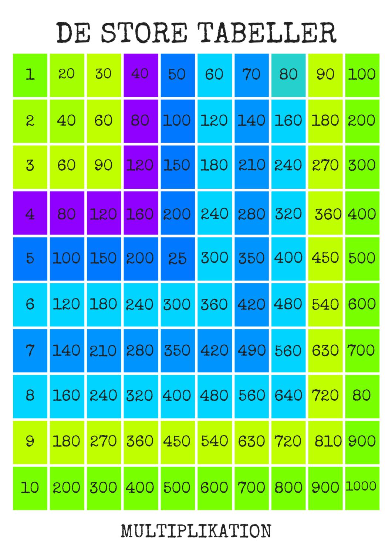 De store tabeller - Plakatkvalitet