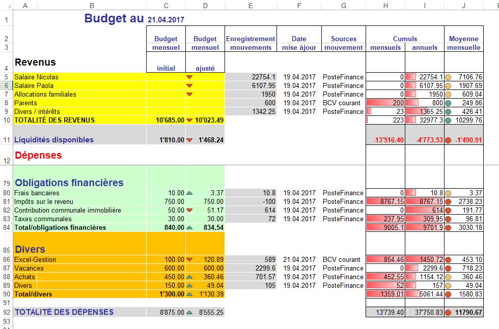 Budget personnel et familial mensuel (Excel)