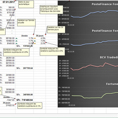 Evolution de la fortune (Excel)