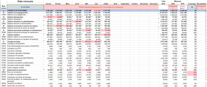 Evolution mensuelle (Excel)