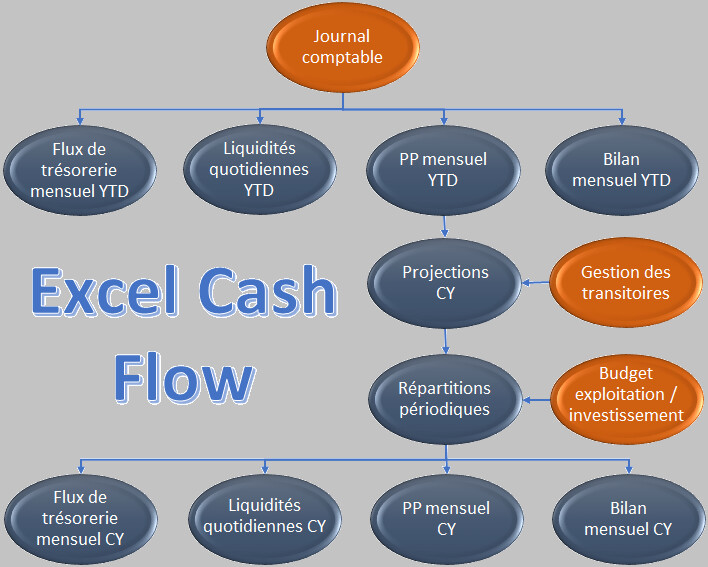 Cash Flow (Excel)