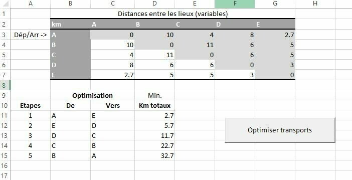 Optimisation transports