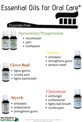 Essential Oils for Oral Care Set - Fluoride Free - Six (6) 15 ml Bottles