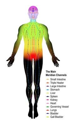 Chakra Balancing - Total Transformation Set
