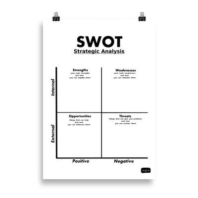 SWOT Poster for Strategic Analysis