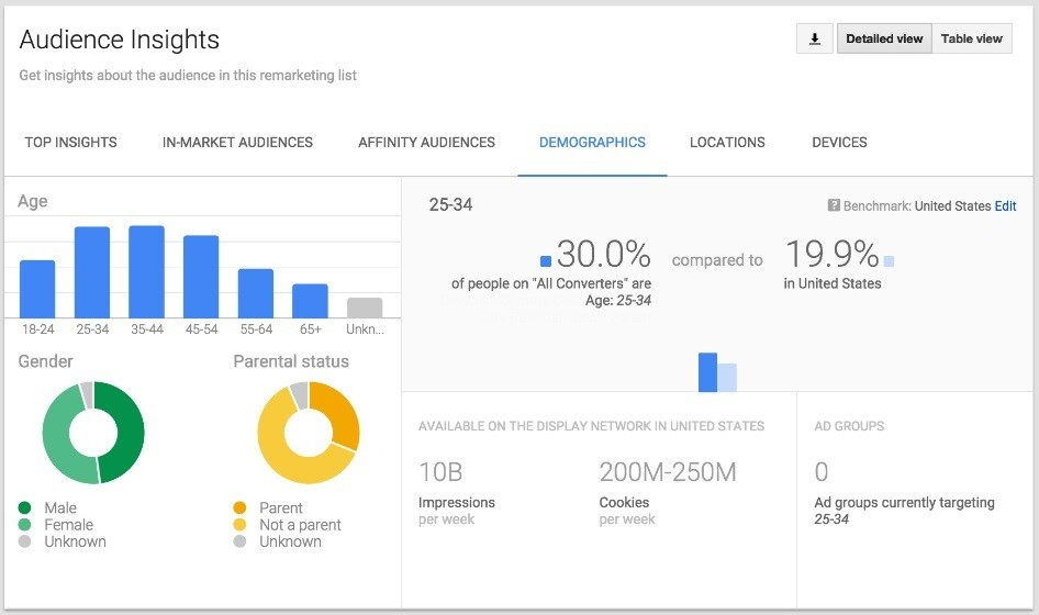 AUDIENCE POUR GOOGLE ANALYTICS