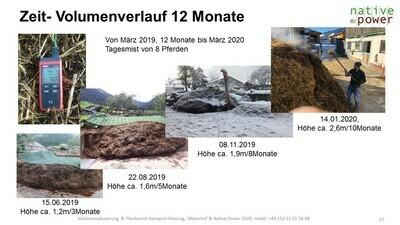 Lern-Video zur Kompostierung 19:47min lang PDF-Erklärung mit Video Einblendungen und zusätzlich 16 Seiten PDF-Dokumentation, netto 35,00€