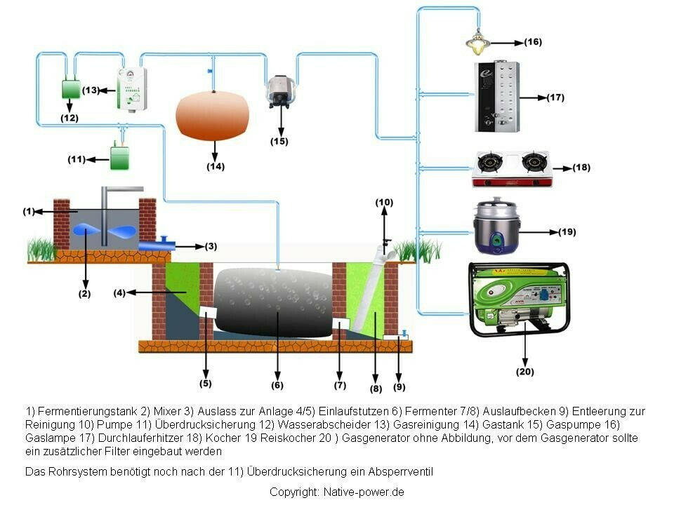 Biogas Stückliste PDF-Dokument