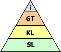 Pyramid Thinking Plus (Learning Platform Access)