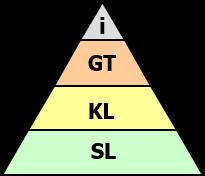 Pyramid Thinking Plus - Pyramids to Presentations supplementary module