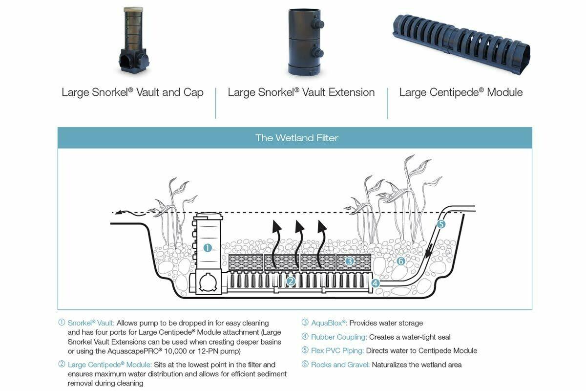 Large Wetland Filter Snorkel Vault and Cap - Aquascape