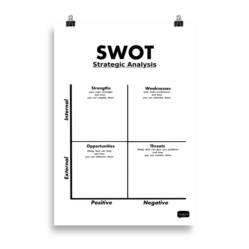 SWOT Poster for Strategic Analysis
