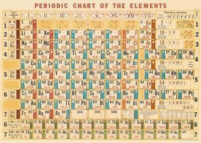 Periodic Chart PerCht /#14