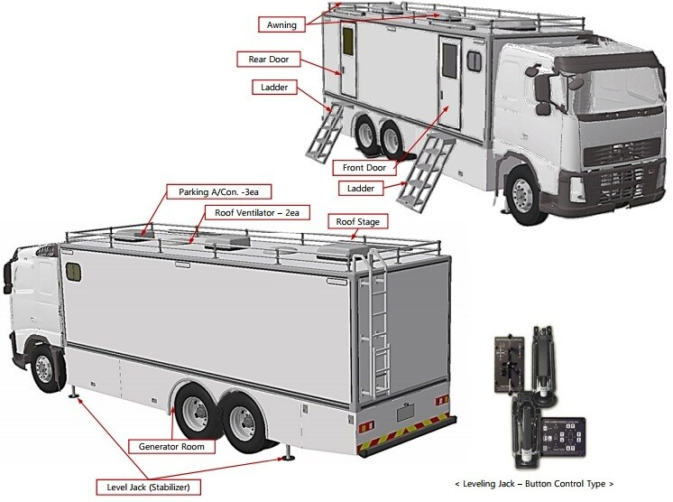 Mobile Hospital Vehicle Emergency Response (Korea)