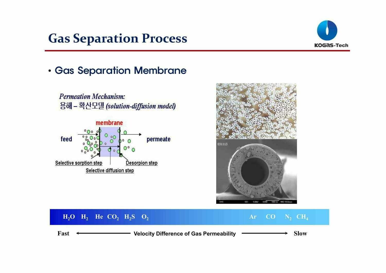 Gas Separation Process