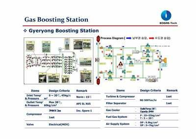 Gas Boosting Station