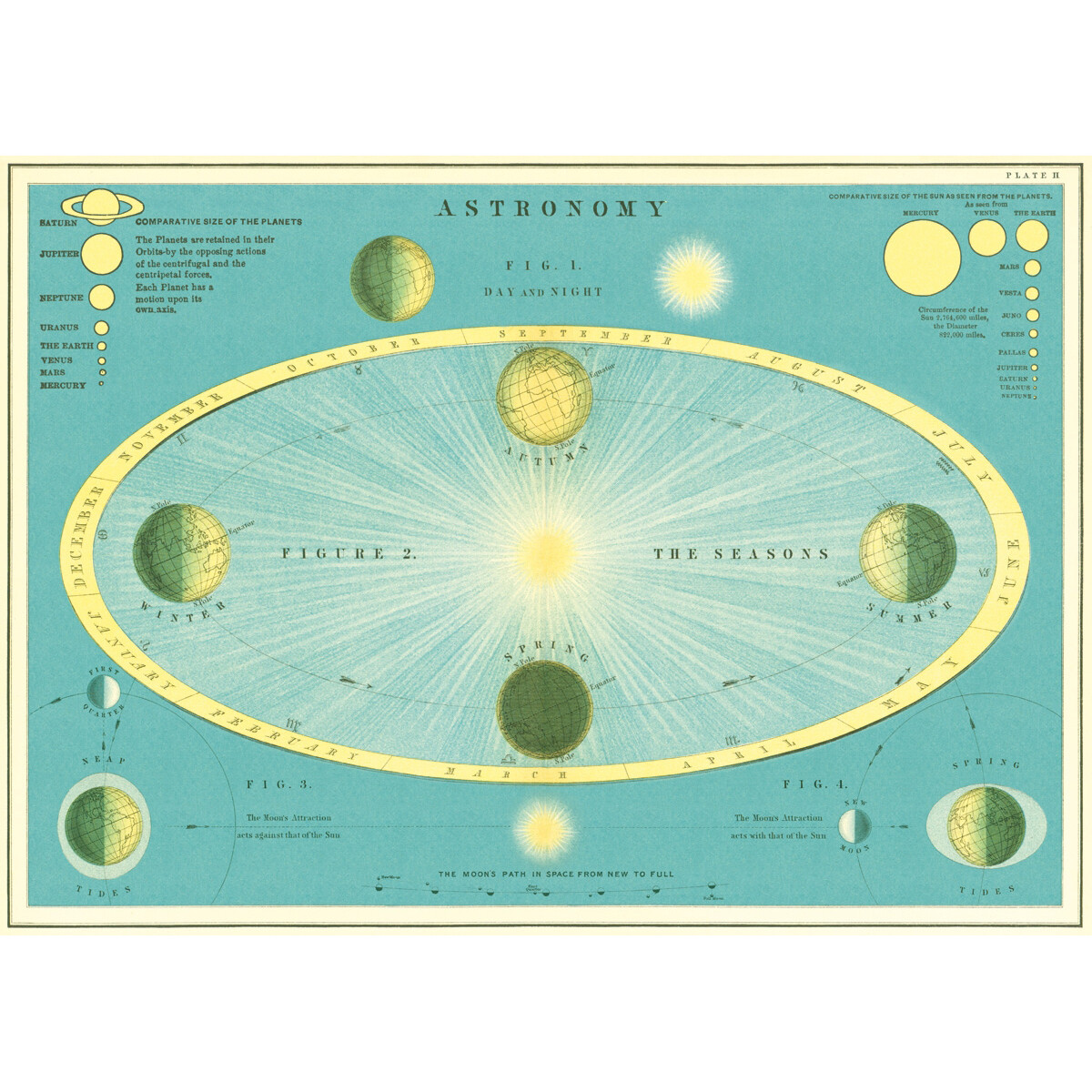 Astronomy Poster #200