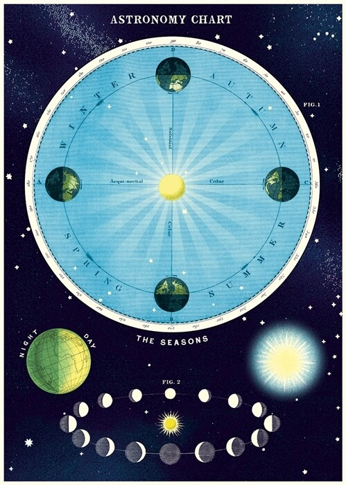 Astronomy 2 Poster #201