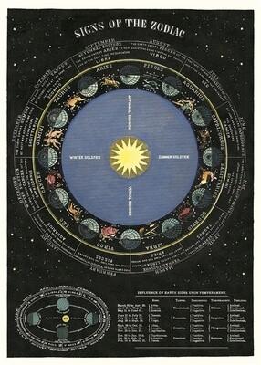 Zodiac Chart Poster #215