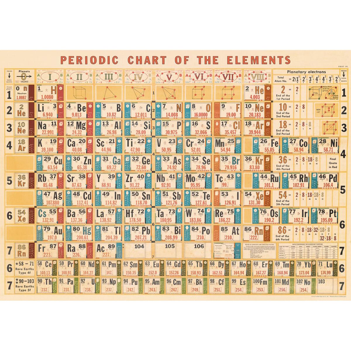 Periodic Chart Poster #216