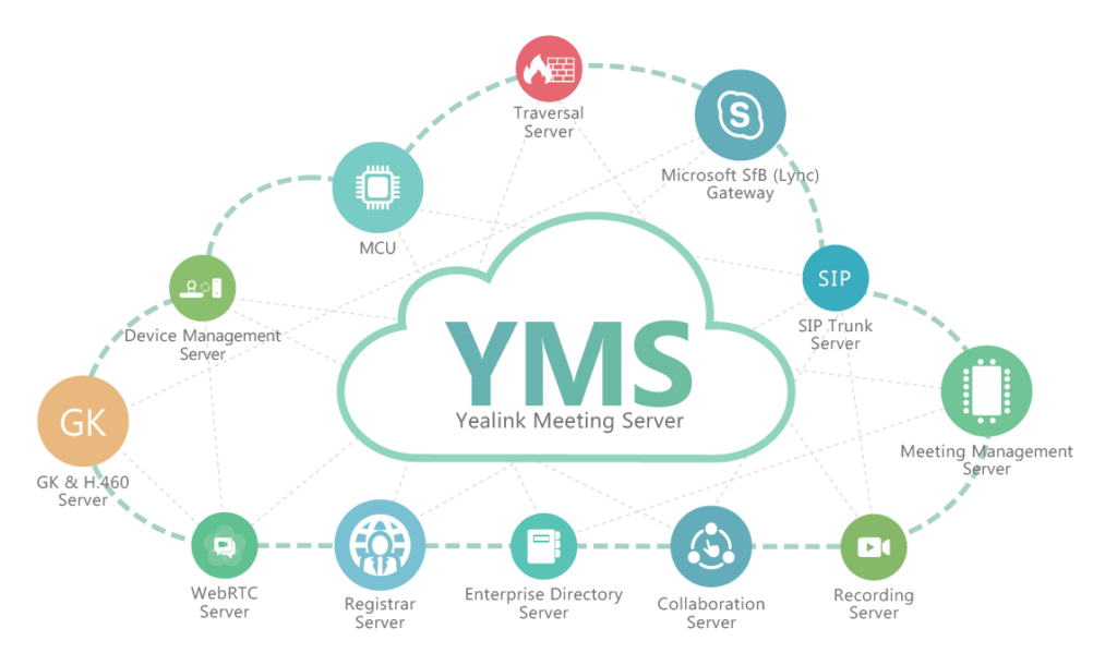 Yealink Meeting Server