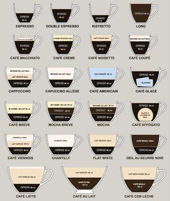 Café Espresso / Café Allongé