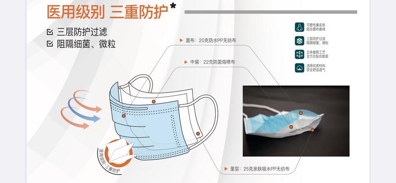 Protective Masks (50pc/box) / 一次性口罩(三层防护)(一盒50只)