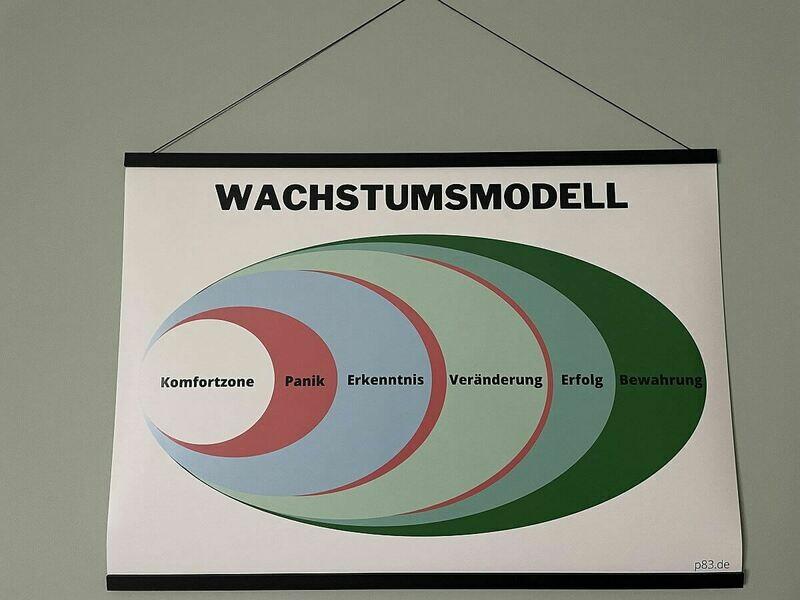 Wachstumsmodell Sinnfang DIN A1