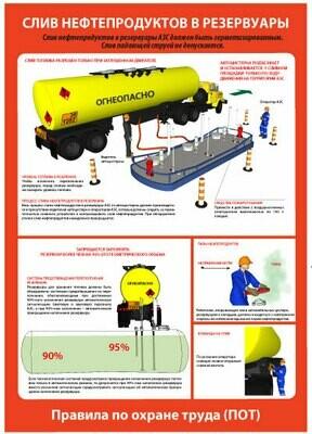Охрана труда при сливе нефтепродуктов в резервуары