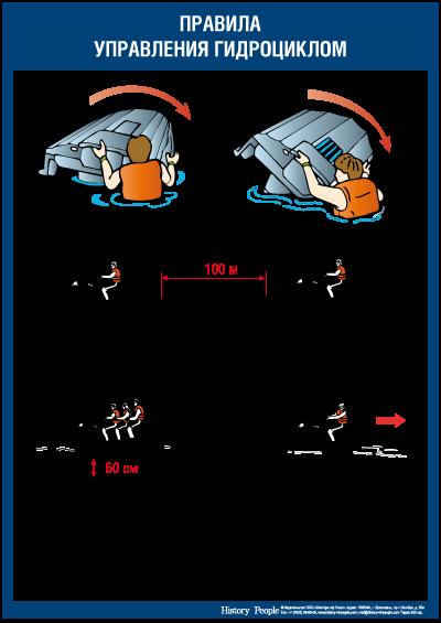 Правила управления гидроциклом