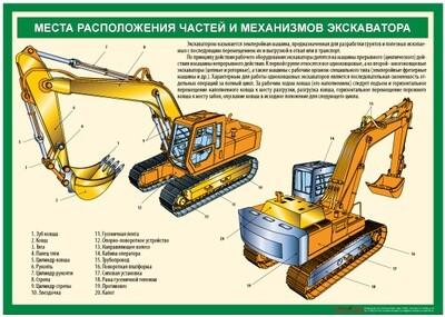 """Комплект плакатов """"Устройство экскаватора"""""""