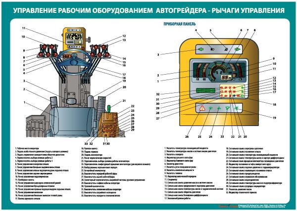 """Комплект плакатов """"Управление рабочим оборудованием автогрейдера"""""""