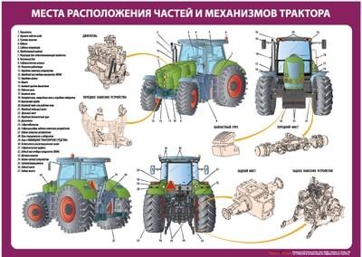 Устройство трактора